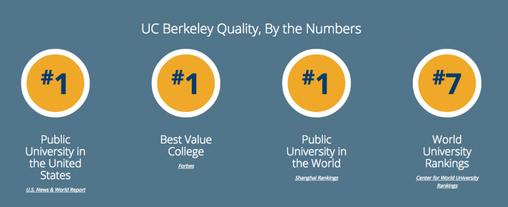UCB, studera utomlands i USA, University of California Berkeley, ranking, numbers