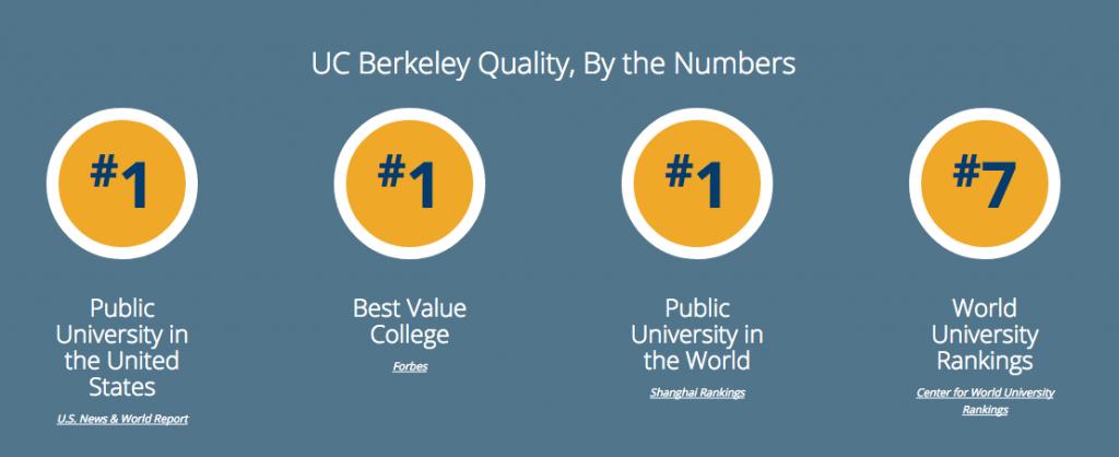UCB, studera utomlands i USA, University of California Berkeley, ranking, numbers